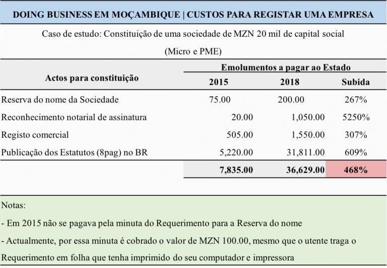 Registar Uma Empresa Em Moçambique Está 468% Mais Caro